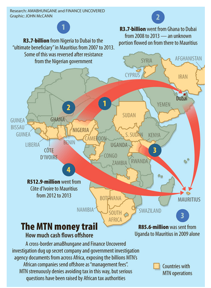 The MTN money trail