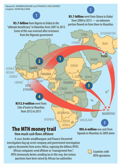 The MTN money trail