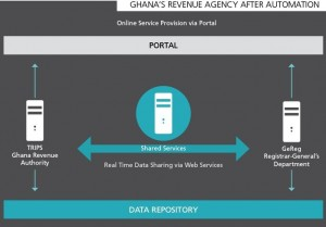ghana revenue_ict_after