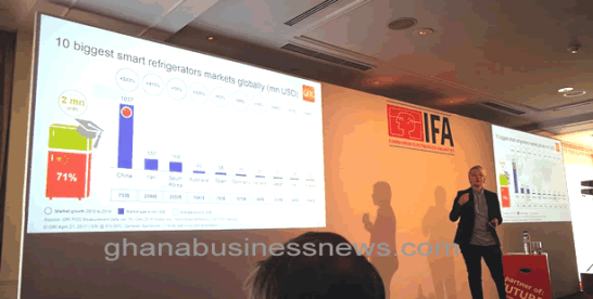 China has highest share of smart appliances in the world – GfK