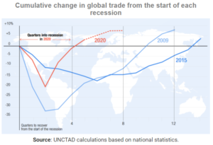 World trade recovering quickly from COVID-19 crisis – UNCTAD